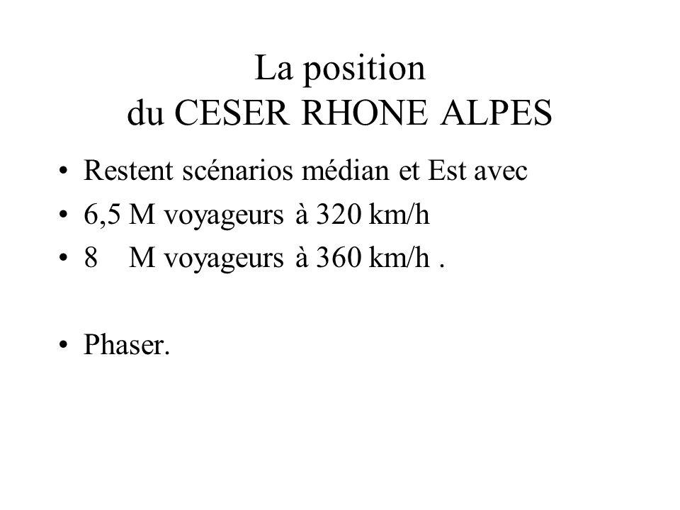 La position du CESER RHONE ALPES Restent scénarios médian et Est avec 6,5 M voyageurs à 320 km/h 8 M voyageurs à 360 km/h.