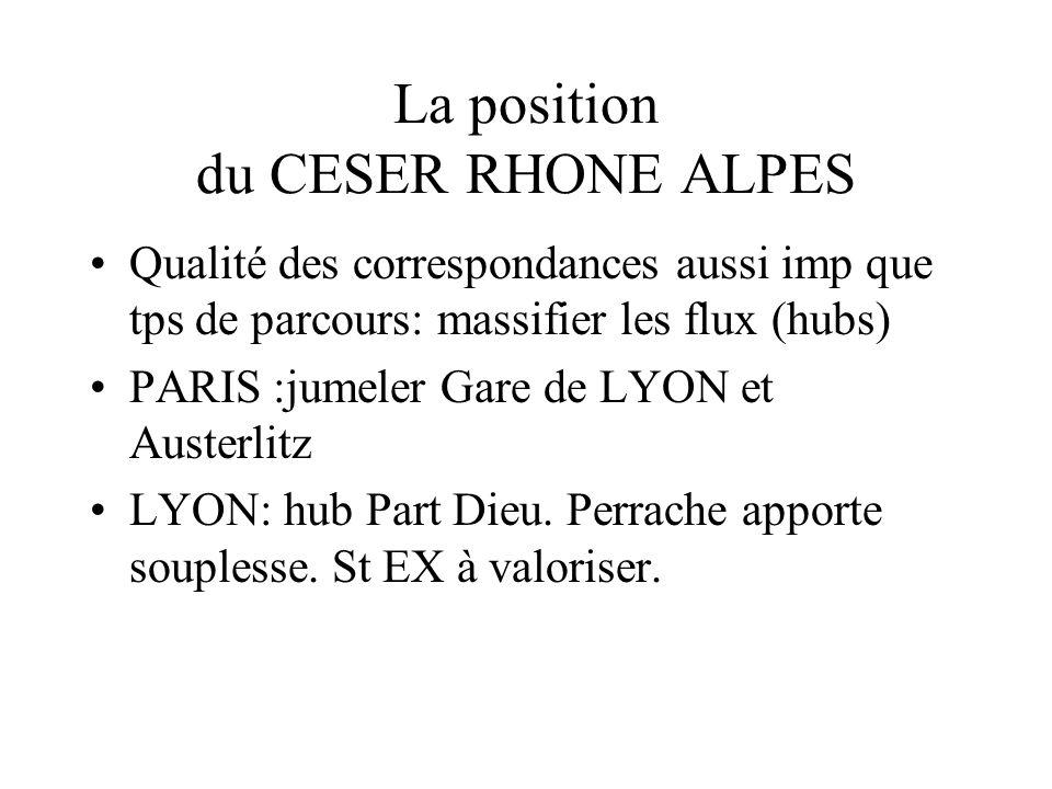 La position du CESER RHONE ALPES Qualité des correspondances aussi imp que tps de parcours: massifier les flux (hubs) PARIS :jumeler Gare de LYON et Austerlitz LYON: hub Part Dieu.