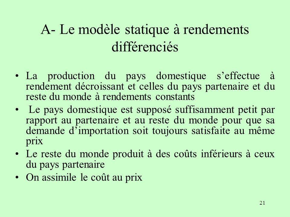 20 Le cadre danalyse de la théorie statique La théorie statique des unions douanières adopte les hypothèses de la théorie néoclassique Lanalyse seffec