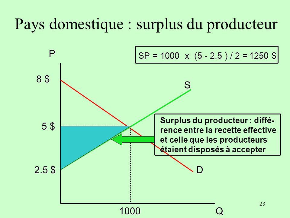 22 Surplus du consommateur : dif- férence entre la dépense effecti- ve et la dépense que les agents étaient disposés à engager 5 $ D 1000Q P 8 $ Pays domestique : surplus du consommateur S 2.5 $ SC = 1000 x (8 - 5 ) / 2 SC = 1500 $