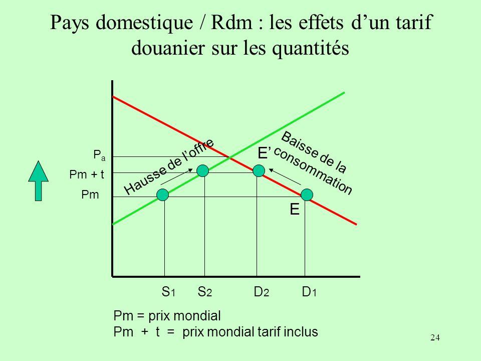 23 5 $ D 1000Q P 8 $ Pays domestique : surplus du producteur S 2.5 $ Surplus du producteur : diffé- rence entre la recette effective et celle que les producteurs étaient disposés à accepter SP = 1000 x (5 - 2.5 ) / 2 = 1250 $