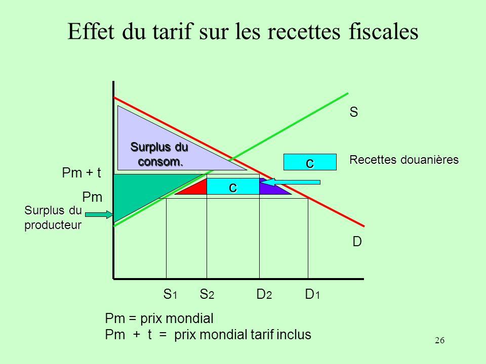 25 S D Pm S 1 D 1 Pm = prix mondial Pm + t = prix mondial tarif inclus Pm + t Surplus du Consom. Surplus du producteur S2S2 D2D2 Pays domestique / Rdm