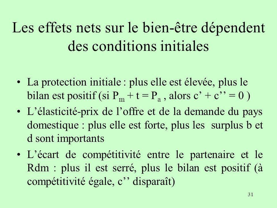 30 Gains et pertes (bien-être) Surplus du producteur : - a Surplus du consommateur : + a + b + c + d Recettes fiscales : - c – c Effet net : + b + d –