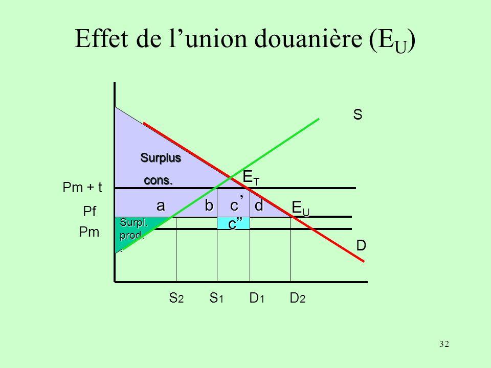31 Les effets nets sur le bien-être dépendent des conditions initiales La protection initiale : plus elle est élevée, plus le bilan est positif (si P m + t = P a, alors c + c = 0 ) Lélasticité-prix de loffre et de la demande du pays domestique : plus elle est forte, plus les surplus b et d sont importants Lécart de compétitivité entre le partenaire et le Rdm : plus il est serré, plus le bilan est positif (à compétitivité égale, c disparaît)