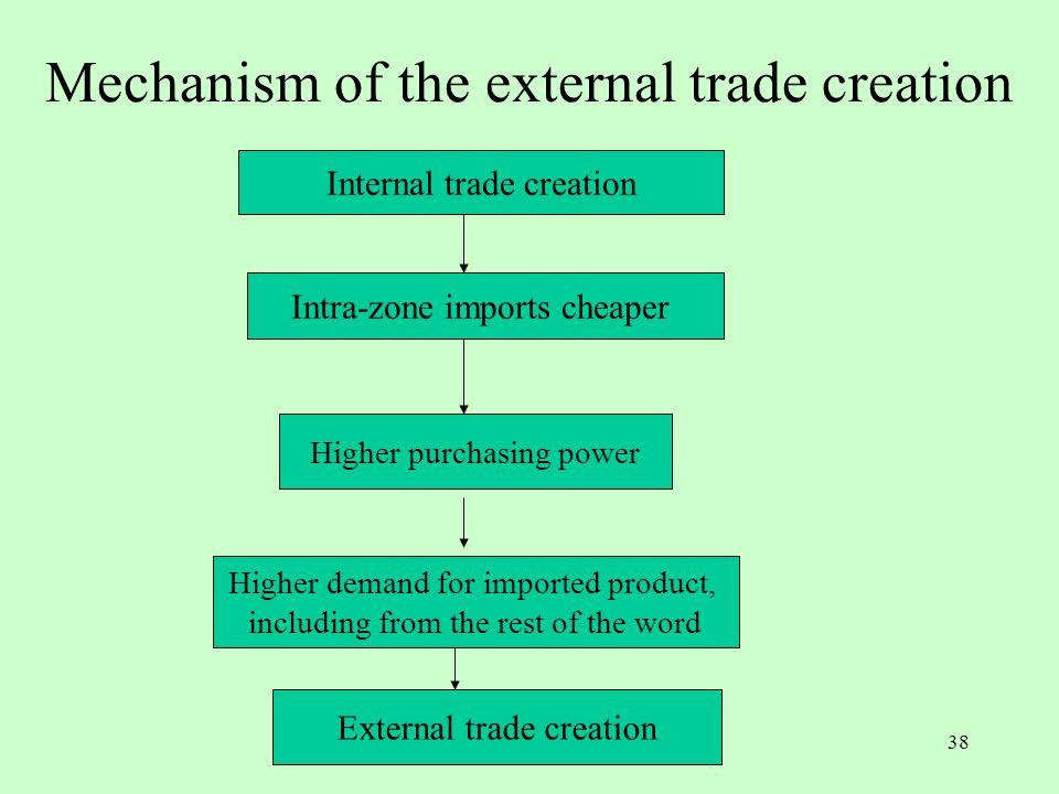 37 Bilan des évaluations empiriques Lensemble des études montre que la valeur des créations de commerce est beaucoup plus élevée que celle des détourn