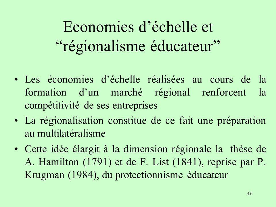 45 Union douanière et rendements croissants : un renforcement de la compétitivité internationale Source : calculs de N. Owen (1983) Economies déchelle