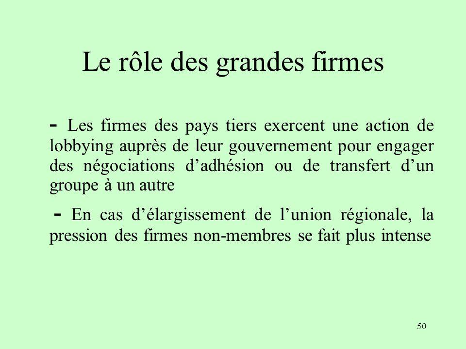49 Leffet domino ou la dynamique de lélargissement Les adhésions des pays tiers sont motivées par laccès au marché régional, lincitation à adhérer sin