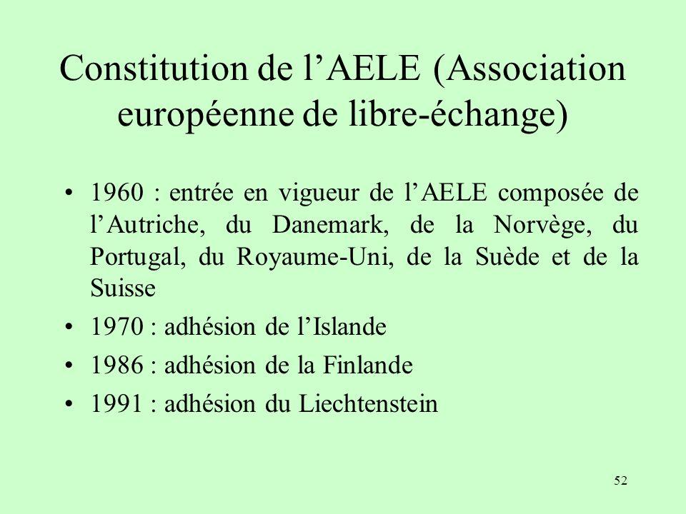 51 Leffet moyeu-rayon (R. Baldwin) Lorsque leffet domino prend la forme de simples accords commerciaux bilatéraux de libre-échange avec des pays tiers