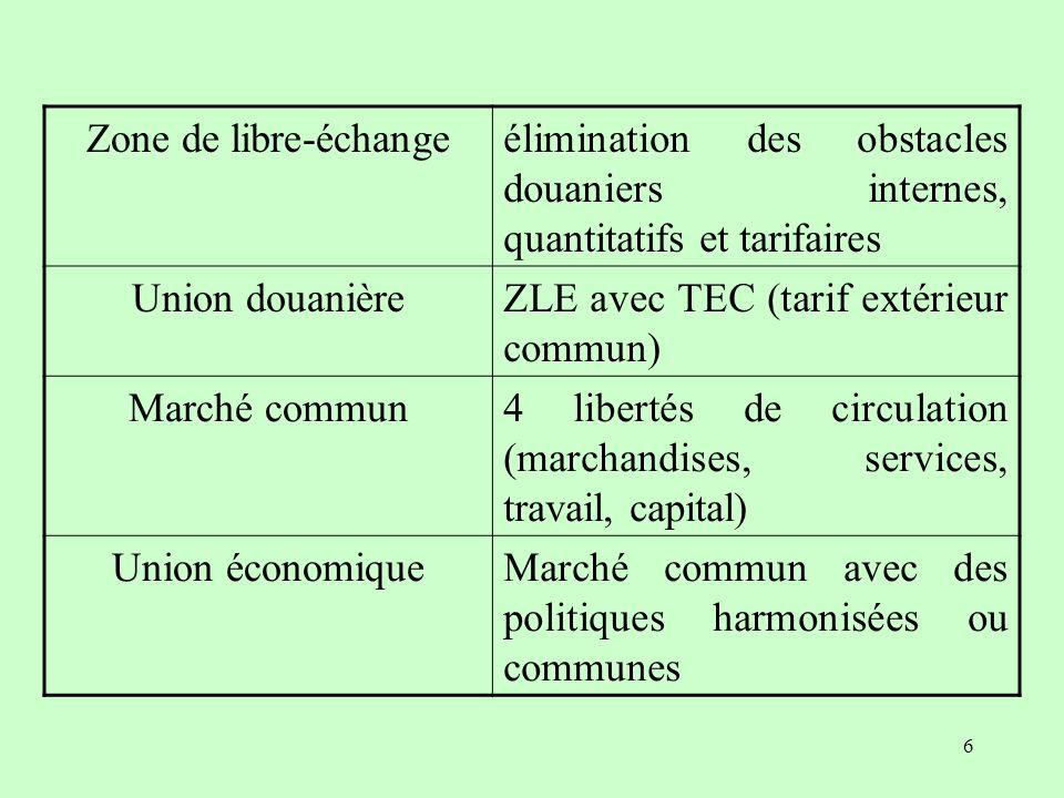 5 Typologie de B. Balassa (1962) Zone de libre-échange (ZLE) Union douanière Marché commun Union économique Intégration croissante