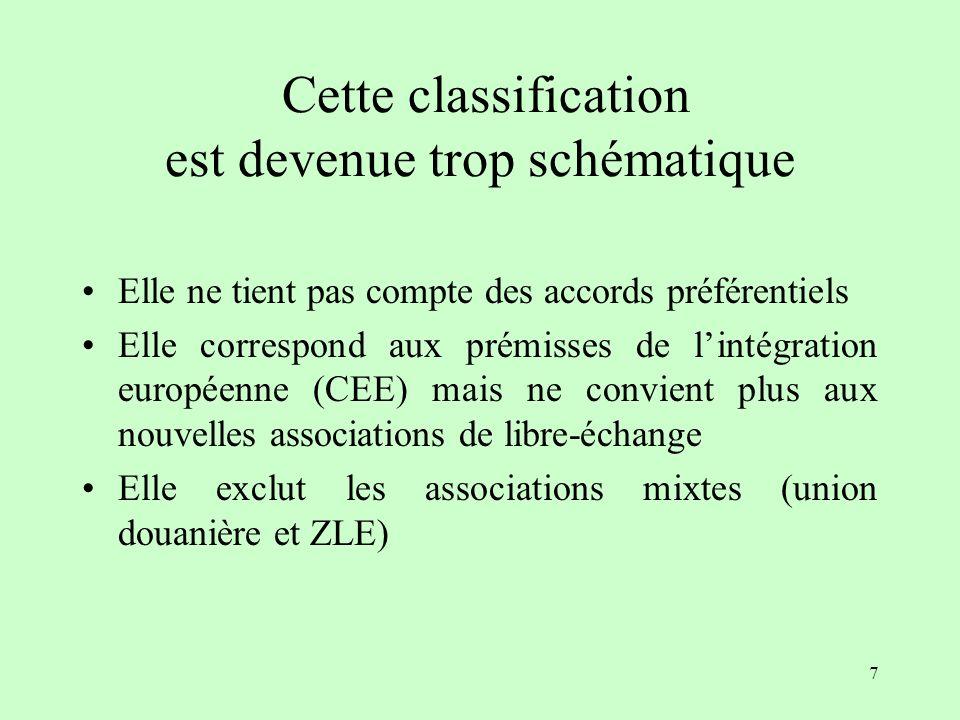 47 III- Une théorie de lélargissement (R. Baldwin) - Effets domino et moyeu-rayon -
