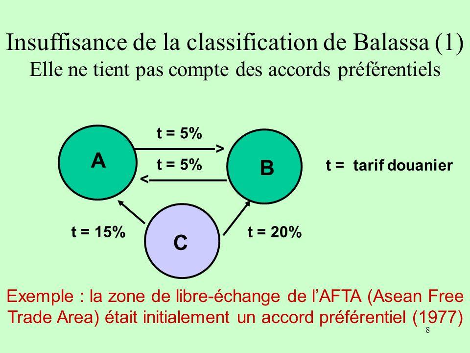 8 B t = 5% > > Exemple : la zone de libre-échange de lAFTA (Asean Free Trade Area) était initialement un accord préférentiel (1977) A C t = tarif douanier t = 15% t = 20% Insuffisance de la classification de Balassa (1) Elle ne tient pas compte des accords préférentiels
