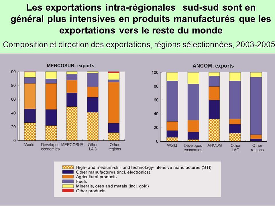 81 L importance relative du commerce intra-régional dépend de facteurs structurels autant que des accords formels Proportion du commerce intra-régional dans le commerce total Proportion du commerce intra-régional dans le commerce total