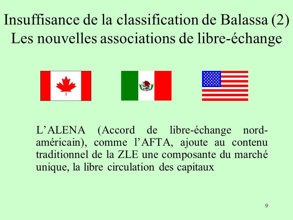 9 Insuffisance de la classification de Balassa (2) Les nouvelles associations de libre-échange LALENA (Accord de libre-échange nord- américain), comme lAFTA, ajoute au contenu traditionnel de la ZLE une composante du marché unique, la libre circulation des capitaux