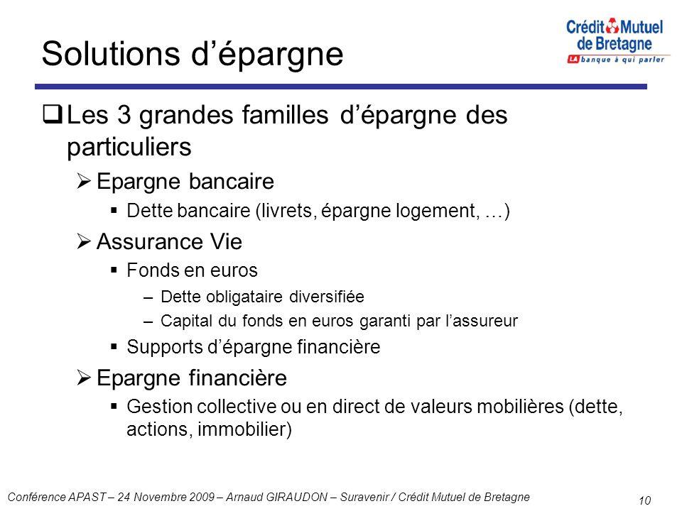 Conférence APAST – 24 Novembre 2009 – Arnaud GIRAUDON – Suravenir / Crédit Mutuel de Bretagne 10 Solutions dépargne Les 3 grandes familles dépargne de