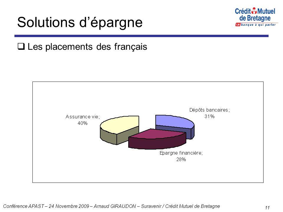 Conférence APAST – 24 Novembre 2009 – Arnaud GIRAUDON – Suravenir / Crédit Mutuel de Bretagne 11 Solutions dépargne Les placements des français