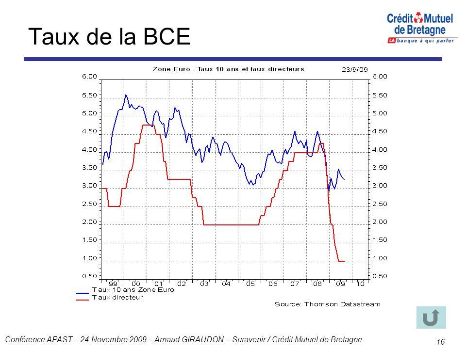 Conférence APAST – 24 Novembre 2009 – Arnaud GIRAUDON – Suravenir / Crédit Mutuel de Bretagne 16 Taux de la BCE