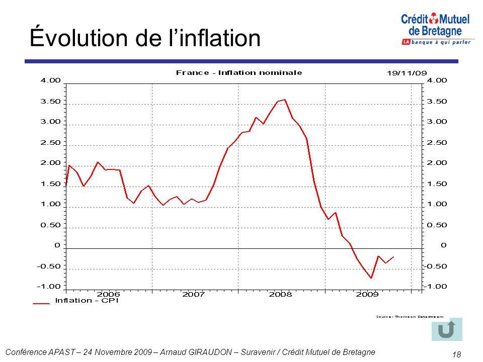 Conférence APAST – 24 Novembre 2009 – Arnaud GIRAUDON – Suravenir / Crédit Mutuel de Bretagne 18 Évolution de linflation