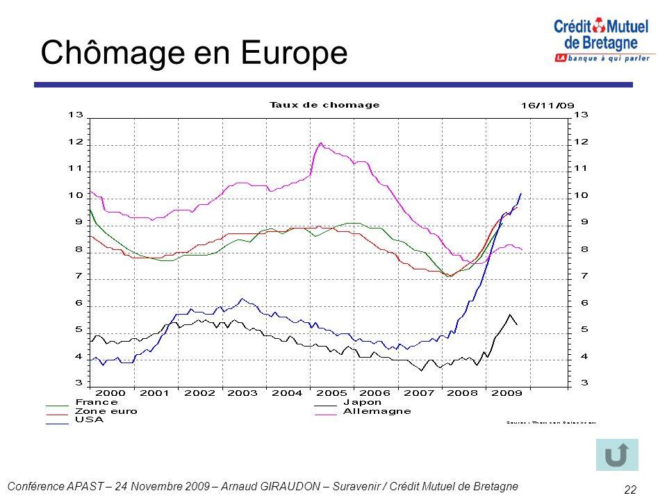Conférence APAST – 24 Novembre 2009 – Arnaud GIRAUDON – Suravenir / Crédit Mutuel de Bretagne 22 Chômage en Europe