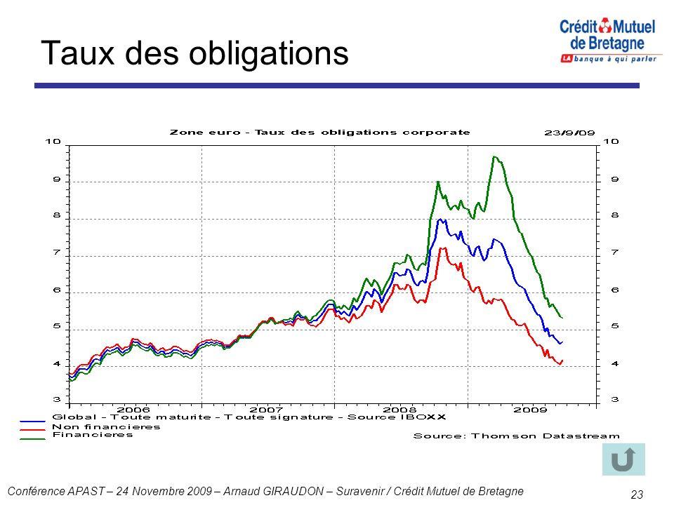 Conférence APAST – 24 Novembre 2009 – Arnaud GIRAUDON – Suravenir / Crédit Mutuel de Bretagne 23 Taux des obligations
