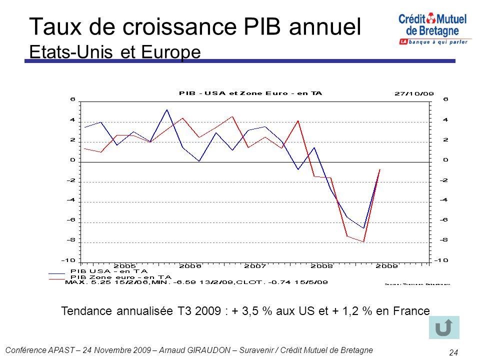 Conférence APAST – 24 Novembre 2009 – Arnaud GIRAUDON – Suravenir / Crédit Mutuel de Bretagne 24 Taux de croissance PIB annuel Etats-Unis et Europe Te