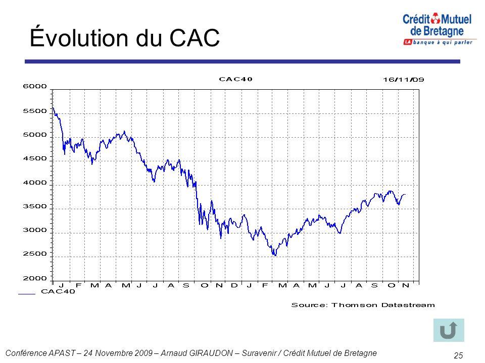 Conférence APAST – 24 Novembre 2009 – Arnaud GIRAUDON – Suravenir / Crédit Mutuel de Bretagne 25 Évolution du CAC