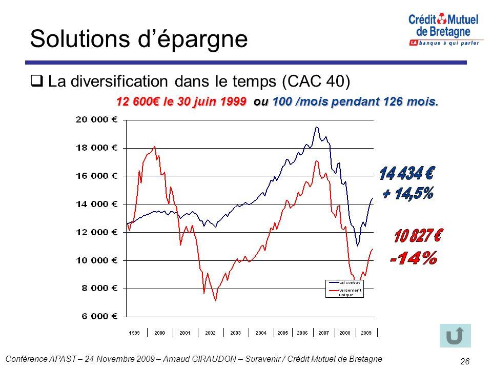 Conférence APAST – 24 Novembre 2009 – Arnaud GIRAUDON – Suravenir / Crédit Mutuel de Bretagne 26 Solutions dépargne La diversification dans le temps (