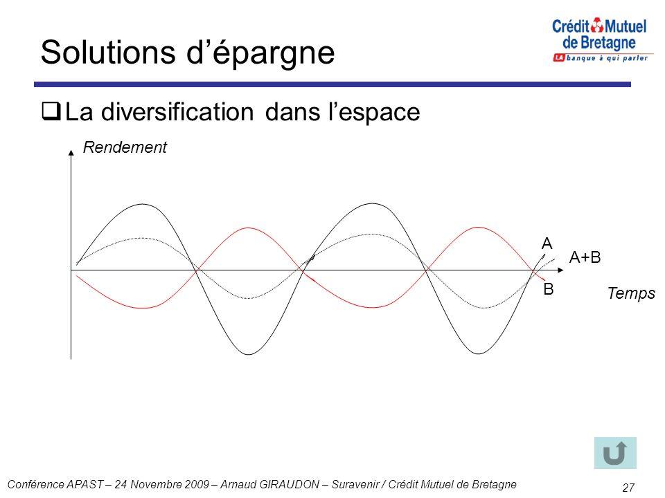 Conférence APAST – 24 Novembre 2009 – Arnaud GIRAUDON – Suravenir / Crédit Mutuel de Bretagne 27 Solutions dépargne La diversification dans lespace A