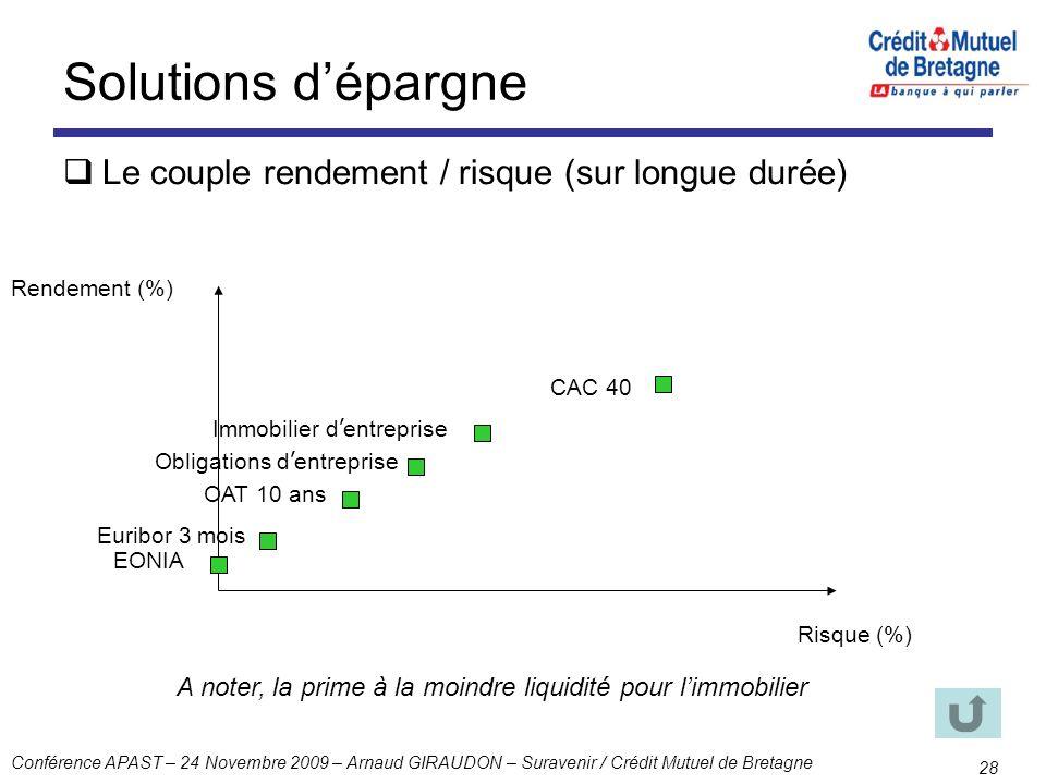 Conférence APAST – 24 Novembre 2009 – Arnaud GIRAUDON – Suravenir / Crédit Mutuel de Bretagne 28 Solutions dépargne Le couple rendement / risque (sur