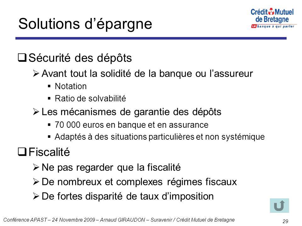 Conférence APAST – 24 Novembre 2009 – Arnaud GIRAUDON – Suravenir / Crédit Mutuel de Bretagne 29 Solutions dépargne Sécurité des dépôts Avant tout la