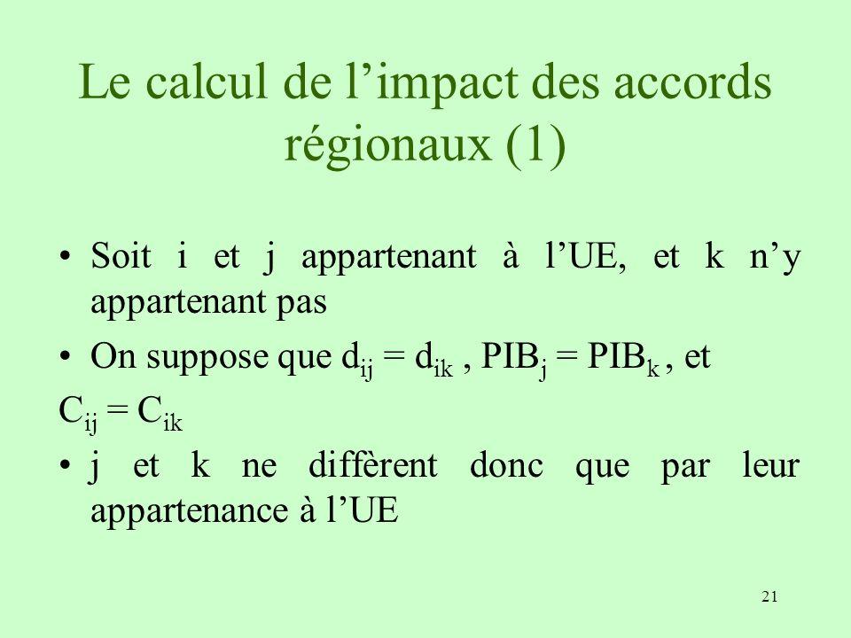 21 Le calcul de limpact des accords régionaux (1) Soit i et j appartenant à lUE, et k ny appartenant pas On suppose que d ij = d ik, PIB j = PIB k, et