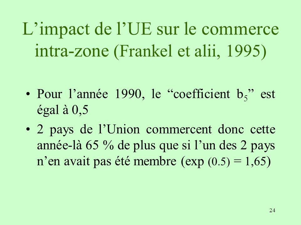 24 Limpact de lUE sur le commerce intra-zone (Frankel et alii, 1995) Pour lannée 1990, le coefficient b 5 est égal à 0,5 2 pays de lUnion commercent d