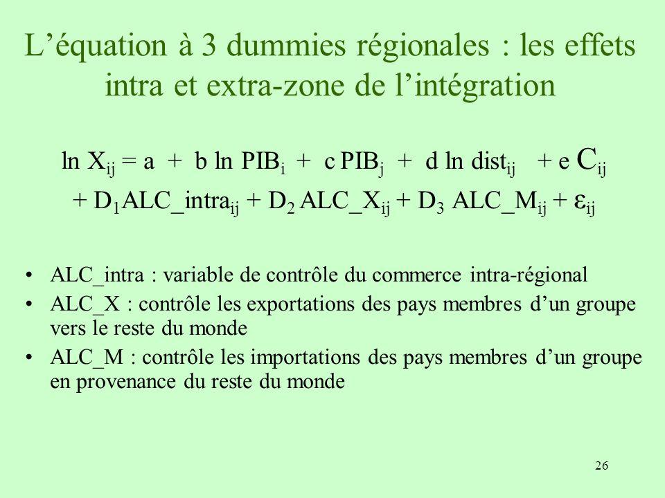 26 Léquation à 3 dummies régionales : les effets intra et extra-zone de lintégration ln X ij = a + b ln PIB i + c PIB j + d ln dist ij + e C ij + D 1