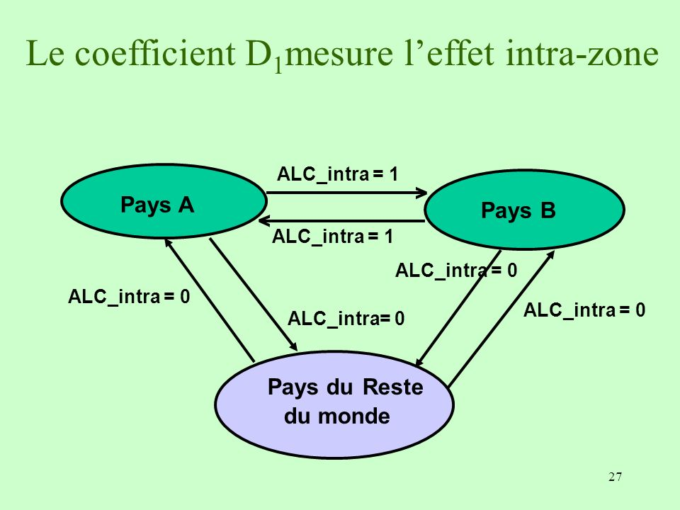 27 Pays B ALC_intra = 1 > > Pays A Pays du Reste du monde ALC_intra = 0 Le coefficient D 1 mesure leffet intra-zone