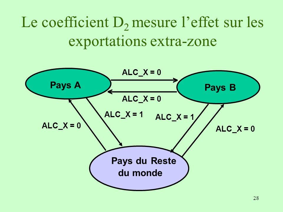 28 Pays B ALC_X = 0 > > Pays A Pays du Reste du monde ALC_X = 0 ALC_X = 1 ALC_X = 0 ALC_X = 1 Le coefficient D 2 mesure leffet sur les exportations ex