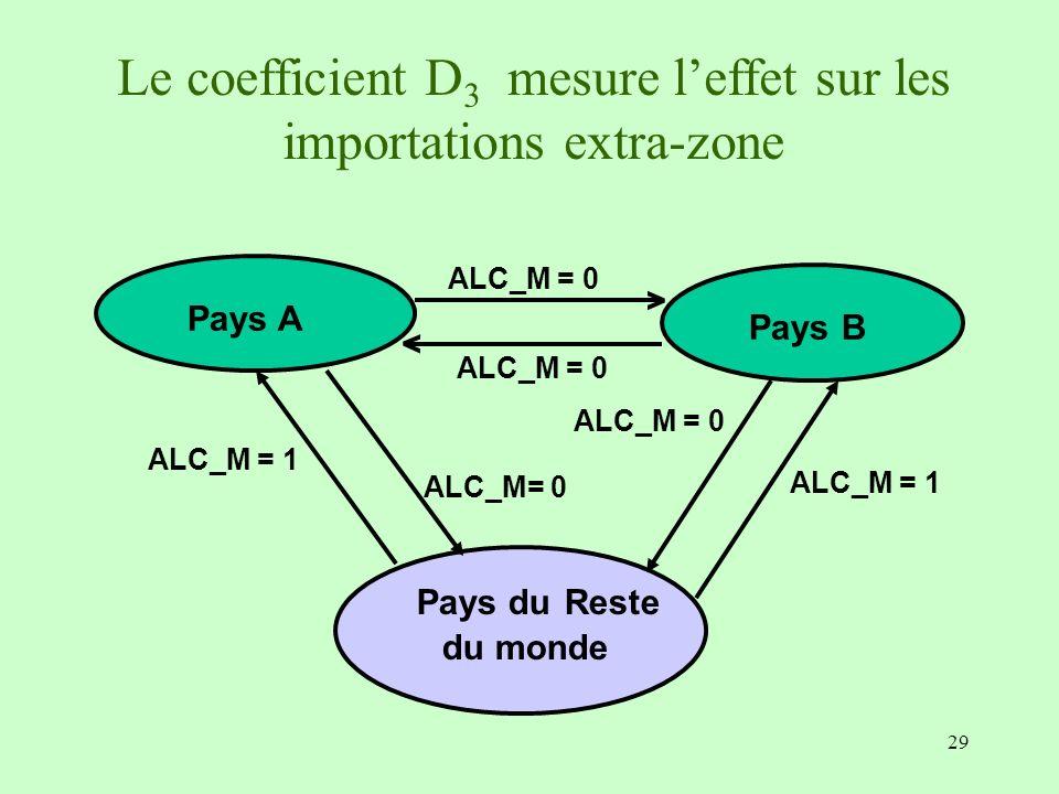29 Pays B ALC_M = 0 > > Pays A Pays du Reste du monde ALC_M = 1 ALC_M = 0 ALC_M = 1 ALC_M= 0 Le coefficient D 3 mesure leffet sur les importations ext