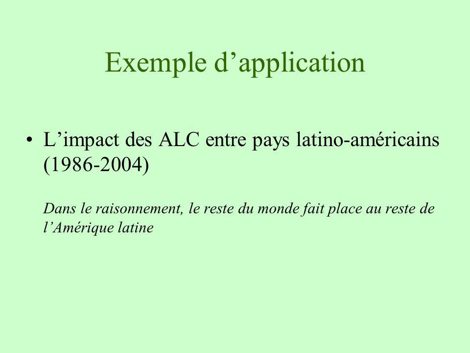 Exemple dapplication Limpact des ALC entre pays latino-américains (1986-2004) Dans le raisonnement, le reste du monde fait place au reste de lAmérique