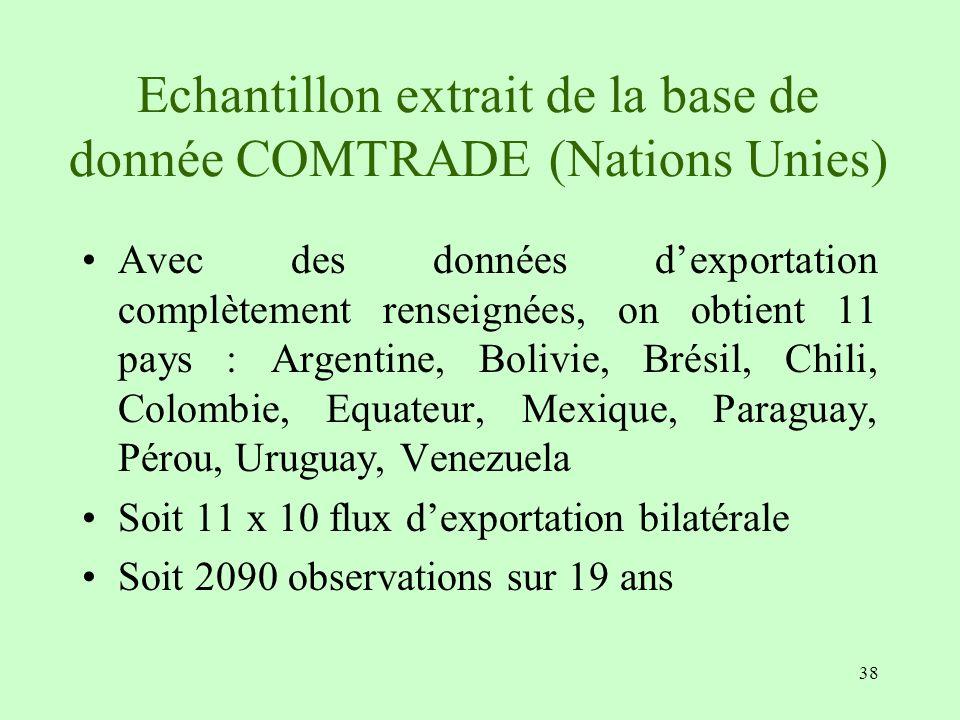 38 Echantillon extrait de la base de donnée COMTRADE (Nations Unies) Avec des données dexportation complètement renseignées, on obtient 11 pays : Arge