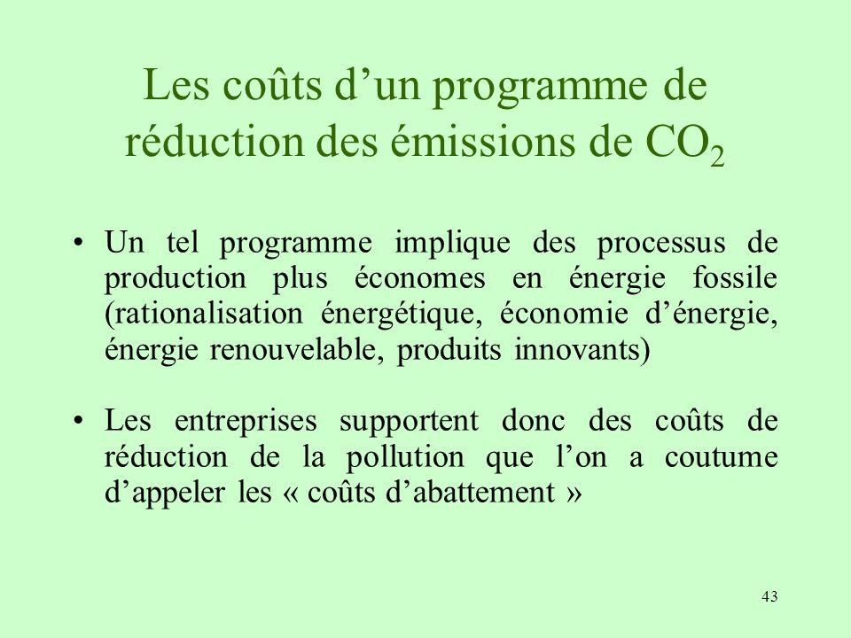 43 Les coûts dun programme de réduction des émissions de CO 2 Un tel programme implique des processus de production plus économes en énergie fossile (