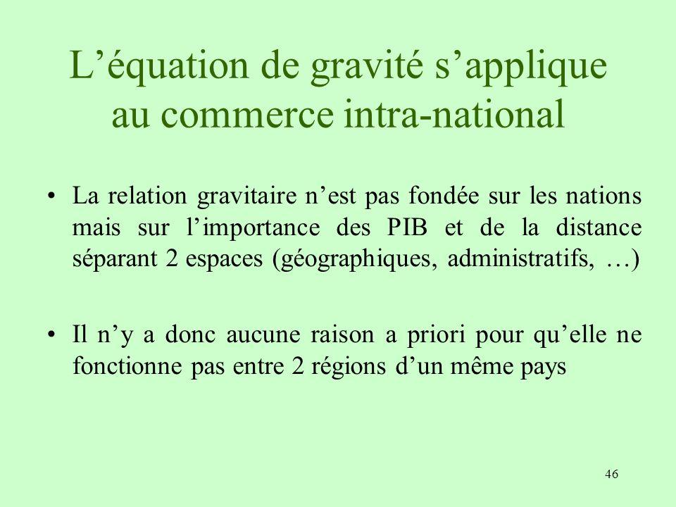 46 Léquation de gravité sapplique au commerce intra-national La relation gravitaire nest pas fondée sur les nations mais sur limportance des PIB et de