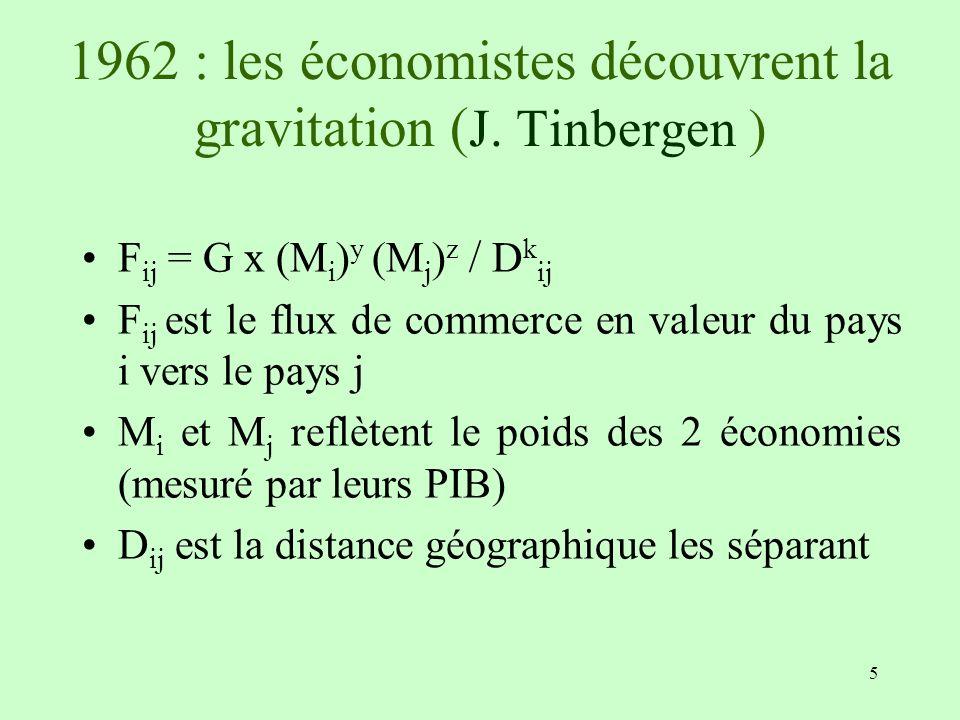 5 1962 : les économistes découvrent la gravitation ( J. Tinbergen ) F ij = G x (M i ) y (M j ) z / D k ij F ij est le flux de commerce en valeur du pa