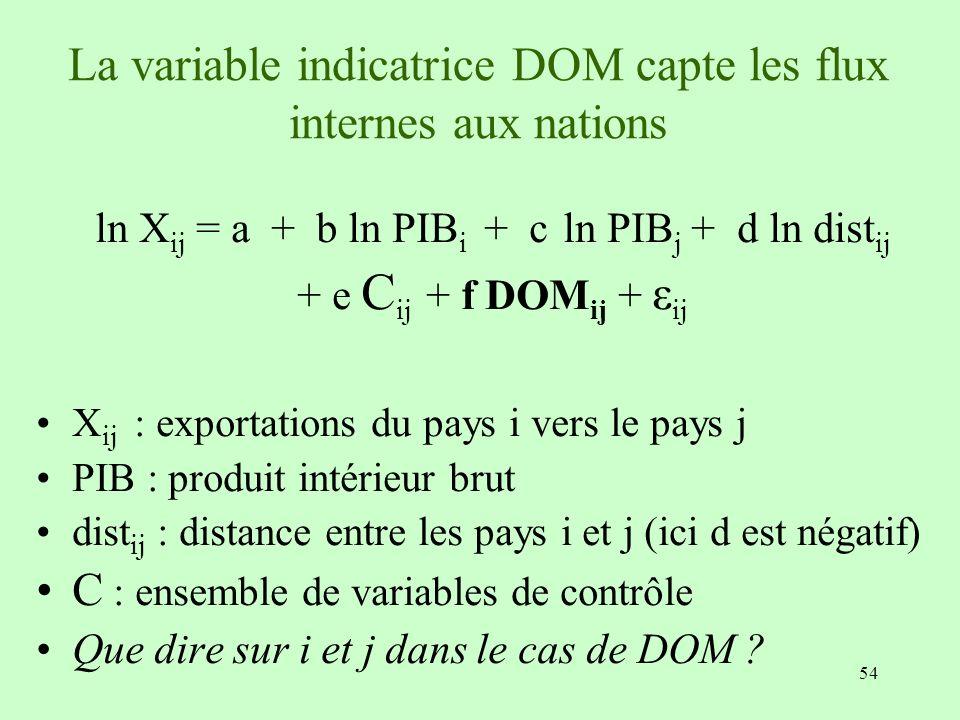 54 La variable indicatrice DOM capte les flux internes aux nations ln X ij = a + b ln PIB i + c ln PIB j + d ln dist ij + e C ij + f DOM ij + ε ij X i