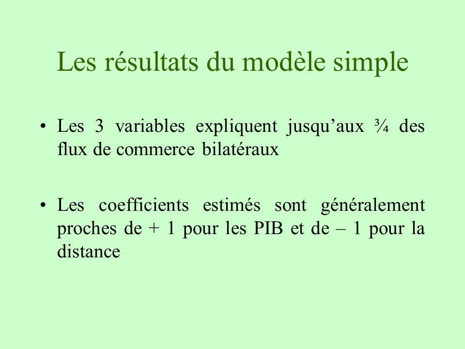 Les résultats du modèle simple Les 3 variables expliquent jusquaux ¾ des flux de commerce bilatéraux Les coefficients estimés sont généralement proche