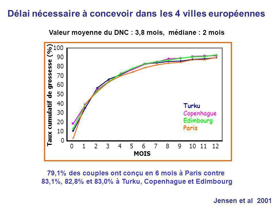 79,1% des couples ont conçu en 6 mois à Paris contre 83,1%, 82,8% et 83,0% à Turku, Copenhague et Edimbourg Valeur moyenne du DNC : 3,8 mois, médiane : 2 mois Délai nécessaire à concevoir dans les 4 villes européennes Jensen et al 2001