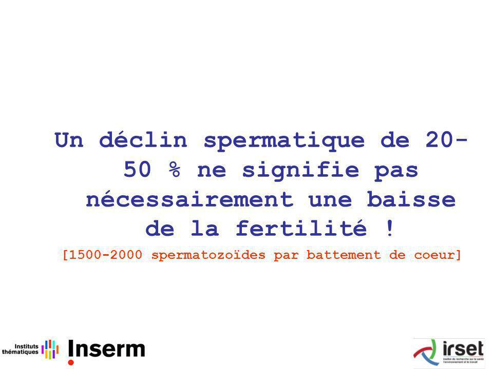 Un déclin spermatique de 20- 50 % ne signifie pas nécessairement une baisse de la fertilité .