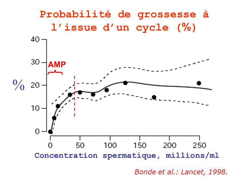 Bonde et al.: Lancet, 1998.