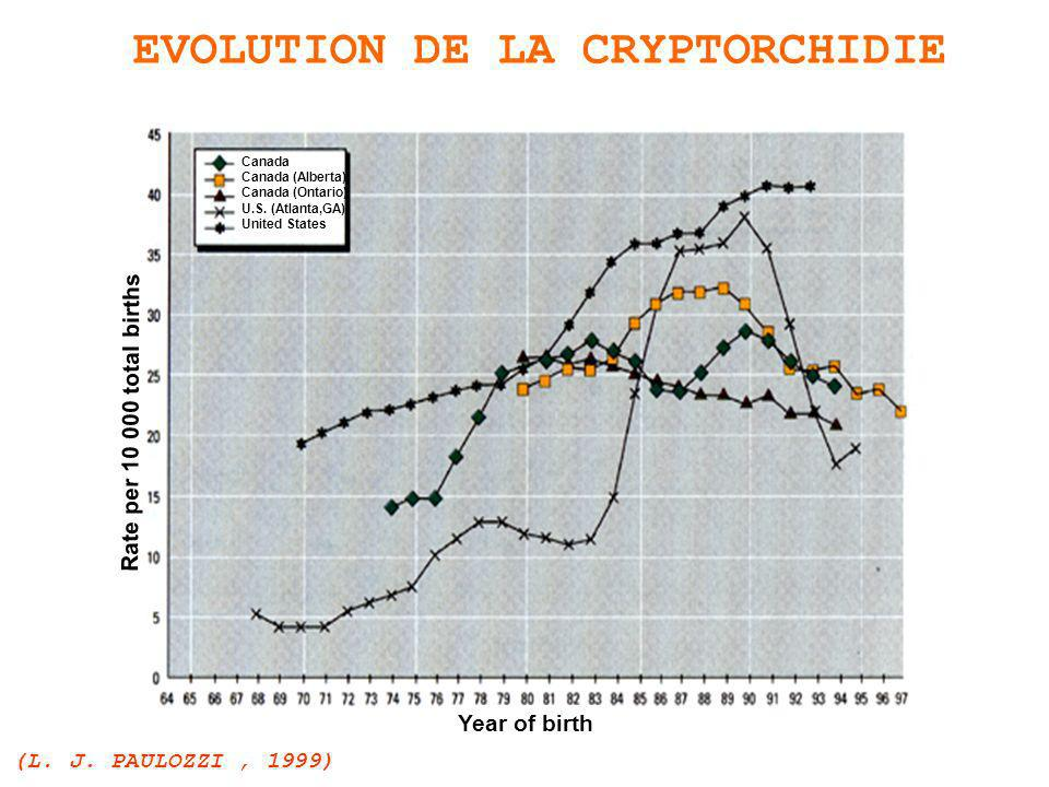 Taux dorchidopexie / 10 000 < 3.00 3.00 - 4.12 >4.12 Niveau dutilisation de pesticides 01 23 Pesticides & cryptorchidie : association possible (Garcia-Rodriguez et al., 1996)