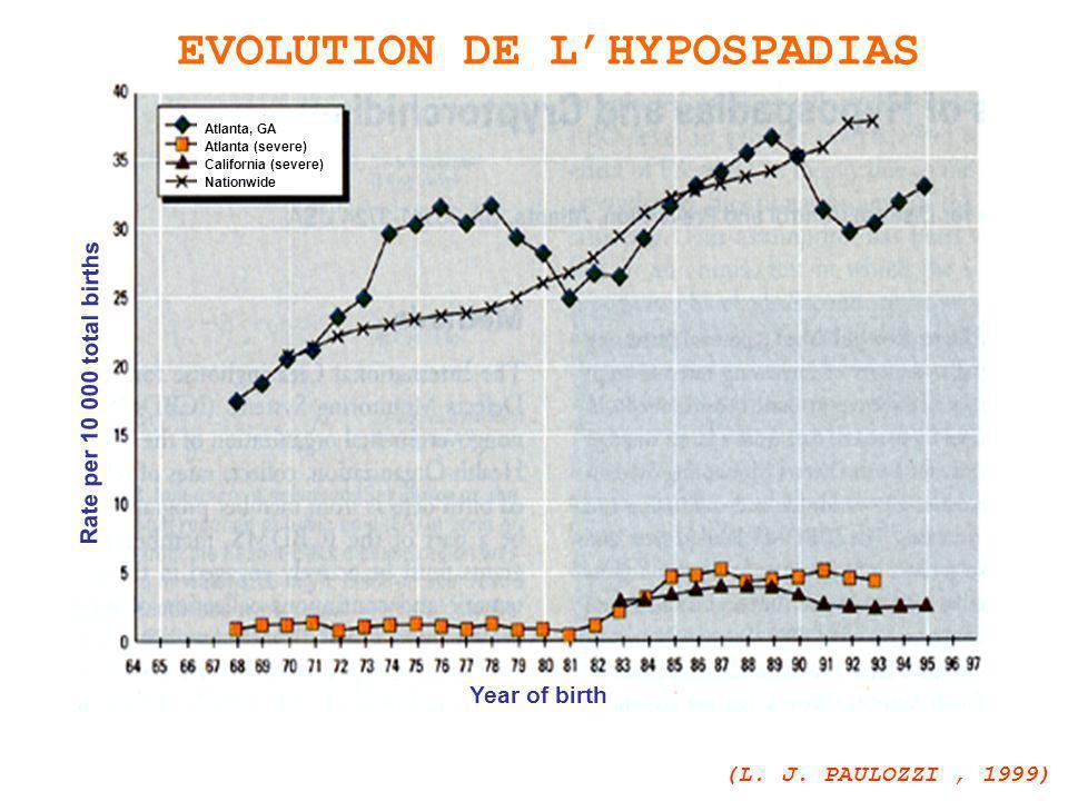 EVOLUTION DE LHYPOSPADIAS (L.J. PAULOZZI, 1999) Canada Canada (Alberta) Canada (Ontario) U.S.