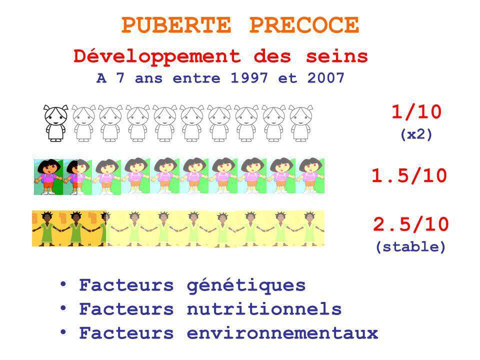 Développement des seins A 7 ans entre 1997 et 2007 PUBERTE PRECOCE 1/10 (x2) 2.5/10 (stable) 1.5/10 Facteurs génétiques Facteurs nutritionnels Facteurs environnementaux
