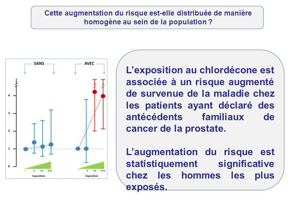 Lexposition au chlordécone est associée à un risque augmenté de survenue de la maladie chez les patients ayant déclaré des antécédents familiaux de cancer de la prostate.