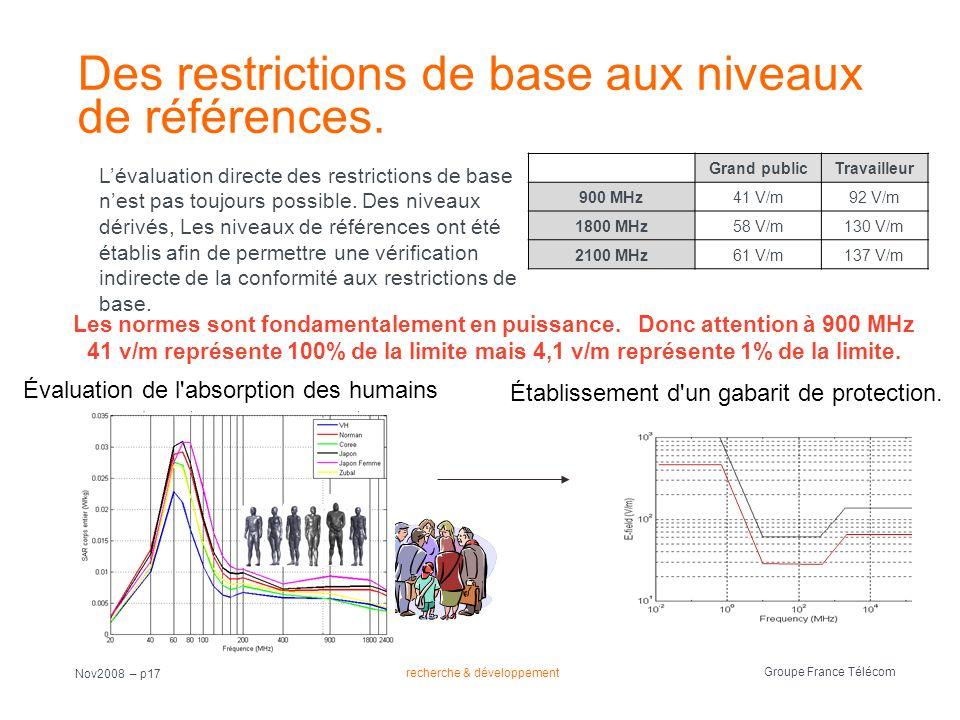 recherche & développement Groupe France Télécom Nov2008 – p17 Des restrictions de base aux niveaux de références. Grand publicTravailleur 900 MHz41 V/